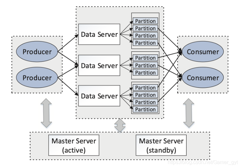 The Architecture of TDAccess