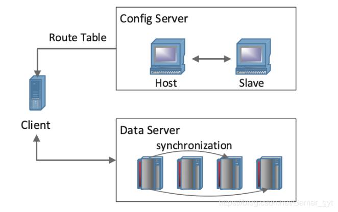 The Framework of TDStore