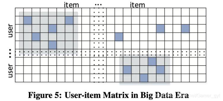 User-item Matrix in Big Data Era
