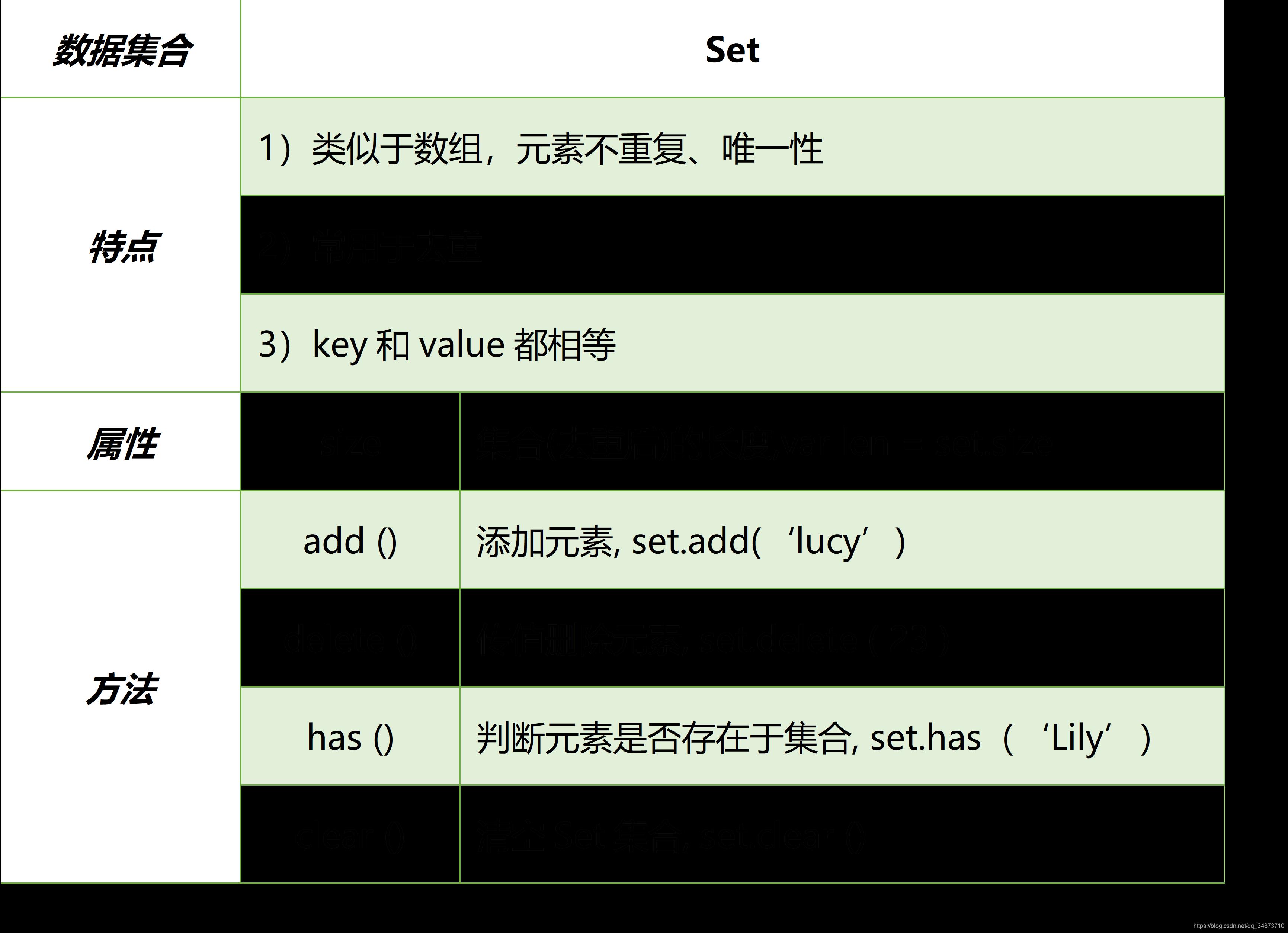 Set数据集合的特性