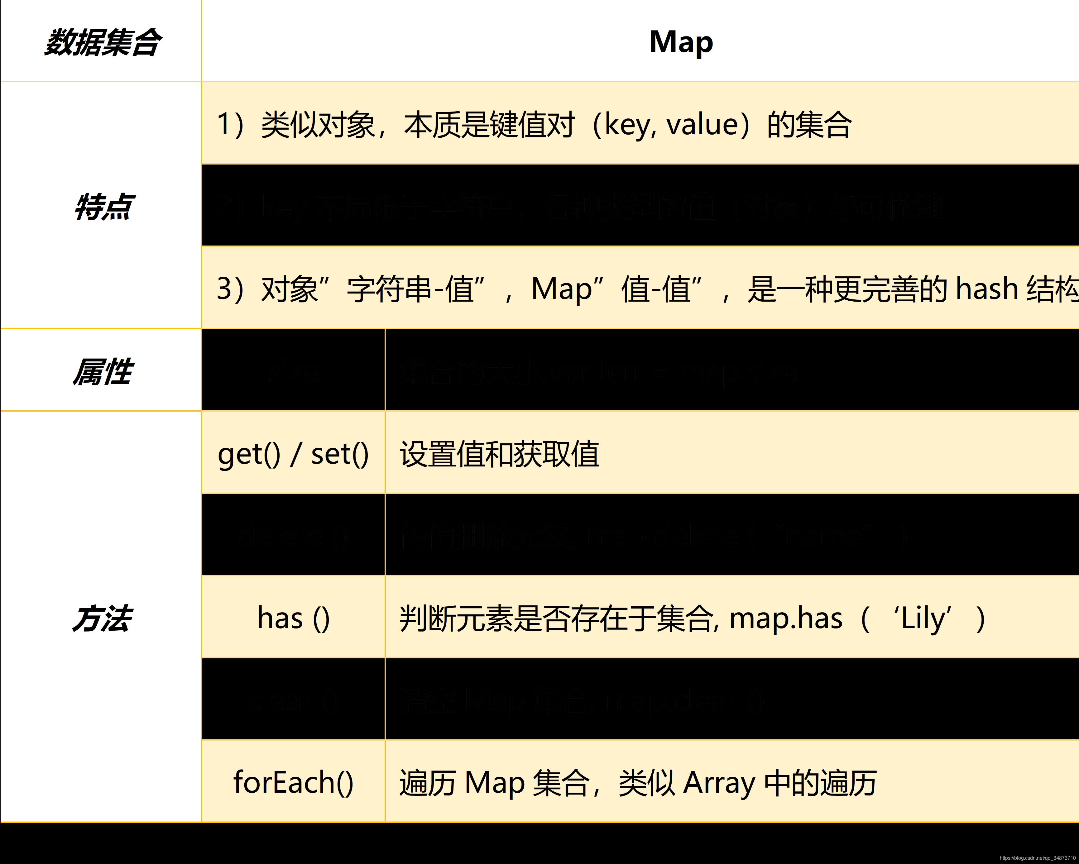 Map数据集合的特性