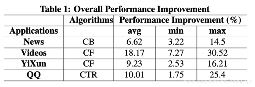 Overall Performance Improvement