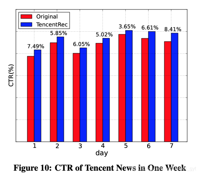 CTR of Tencent News in One Week
