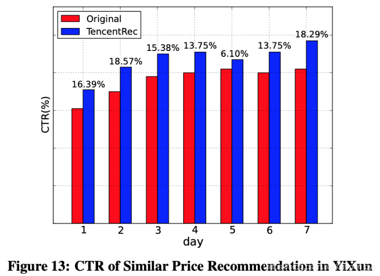 CTR of Similar Price Recommendation in YiXun