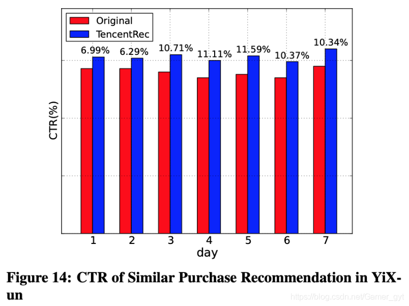 CTR of Similar Purchase Recommendation in YiXun