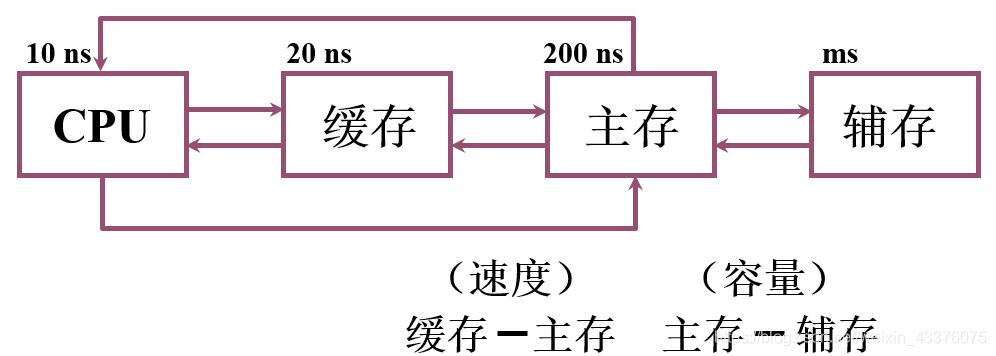 存储器三个主要特征的关系
