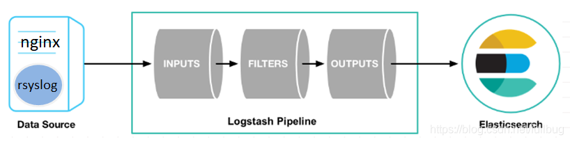 直接通过rsyslog采集日志到logstash在送到ES