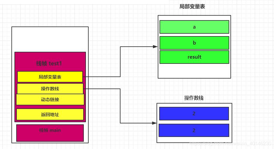 解帧的原理_c函数调用过程原理及函数栈帧分析实例