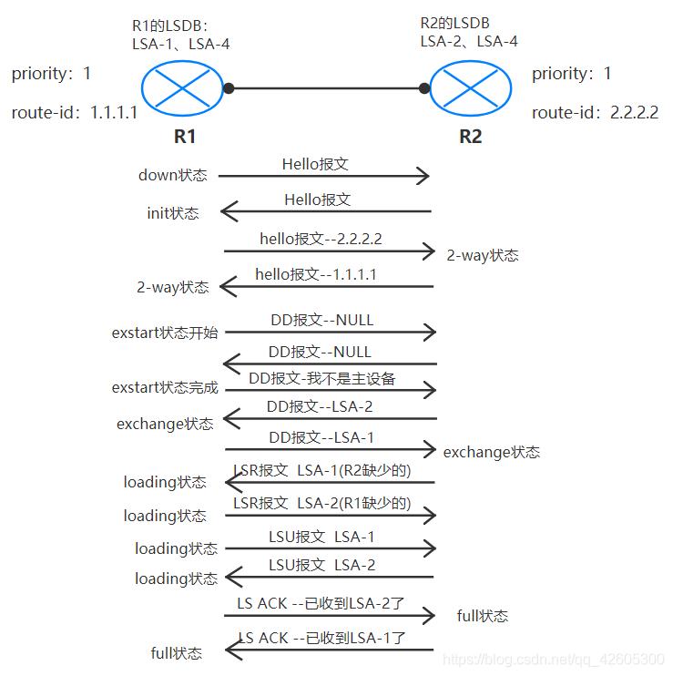 OSPF--状态机