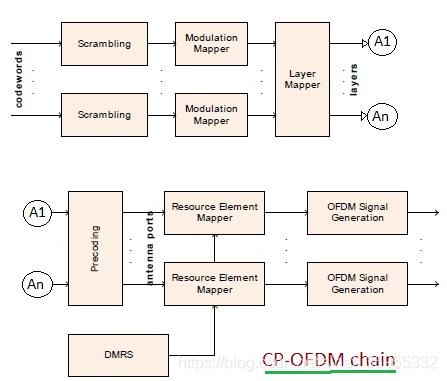 图1 CP-OFDM链路
