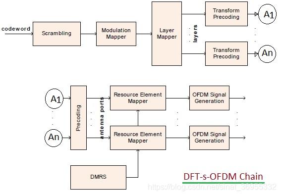 图2 DFT-s=OFDM链路