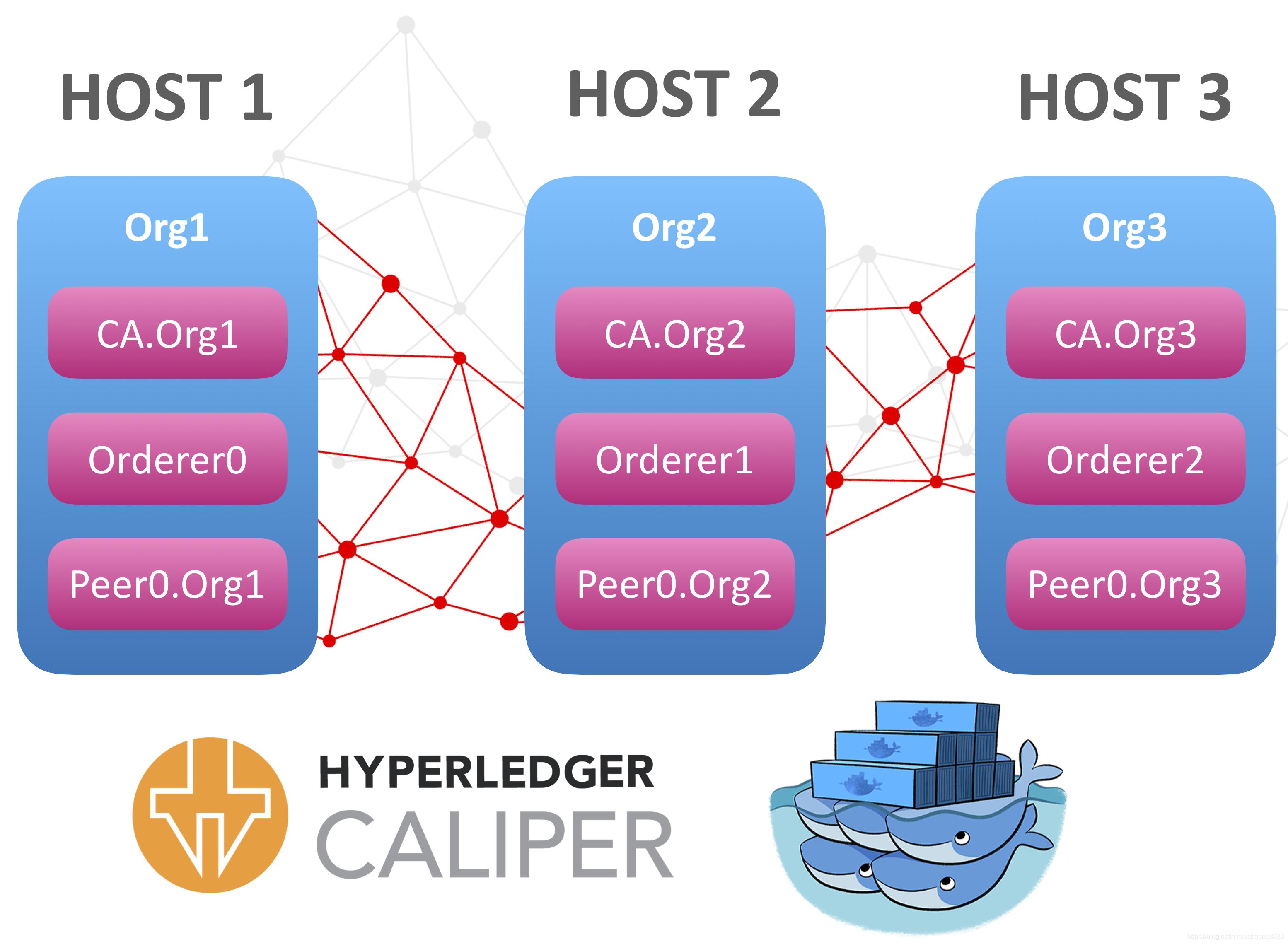 [外链图片转存失败,源站可能有防盗链机制,建议将图片保存下来直接上传(img-judWLMPM-1583847370511)(hyperledger-caliper-multi-host/arch.png)]