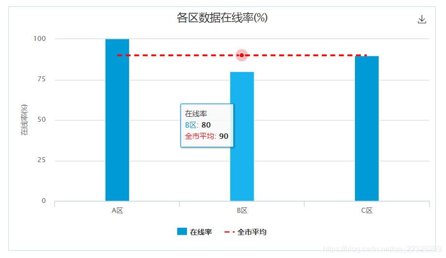 highcharts图表