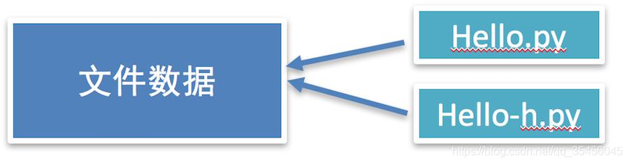 [外链图片转存失败,源站可能有防盗链机制,建议将图片保存下来直接上传(img-9w41jnSm-1583934465768)(imgs/%E7%A1%AC%E9%93%BE%E6%8E%A5-1.png)]