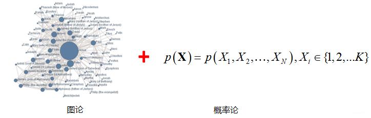 概率图模型由图和概率论结合产生