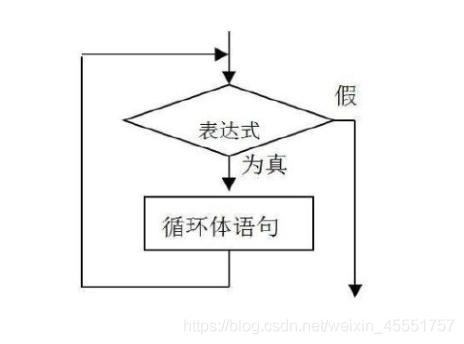 循环语句控制结构图