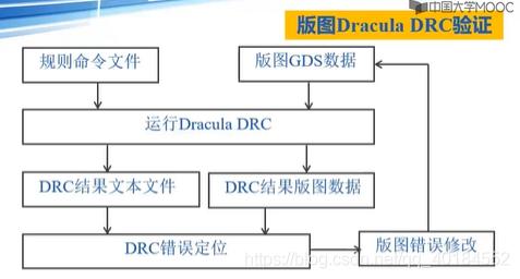 DRC流程图