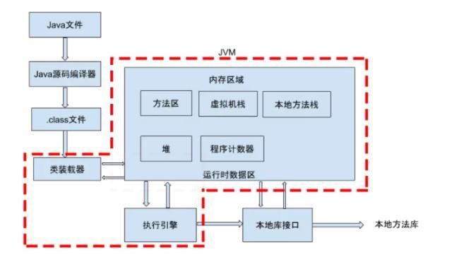 【面试系列5】Java虚拟机(JVM)