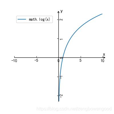 log(x)