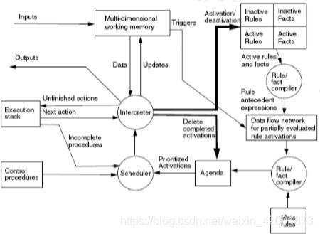 复杂规则系统的示例
