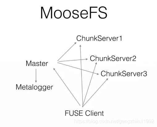 moosefs