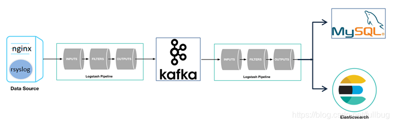从syslog采集日志到kafka然后在从kafka写到mysql数据库中