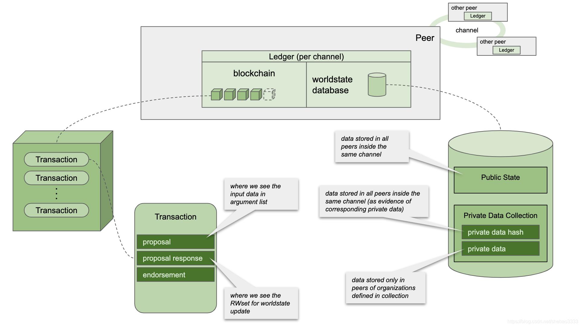 [外链图片转存失败,源站可能有防盗链机制,建议将图片保存下来直接上传(img-DKpjv69B-1584356332391)(fabric-private-transient/ledger-arch.png)]