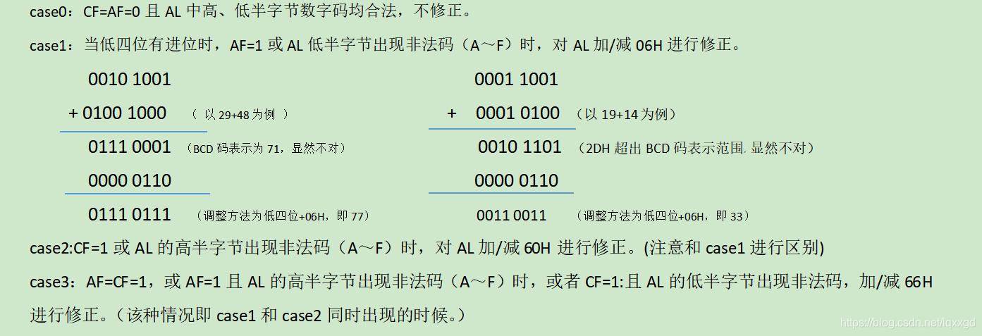 该图展示了BCD码调整指令的原理