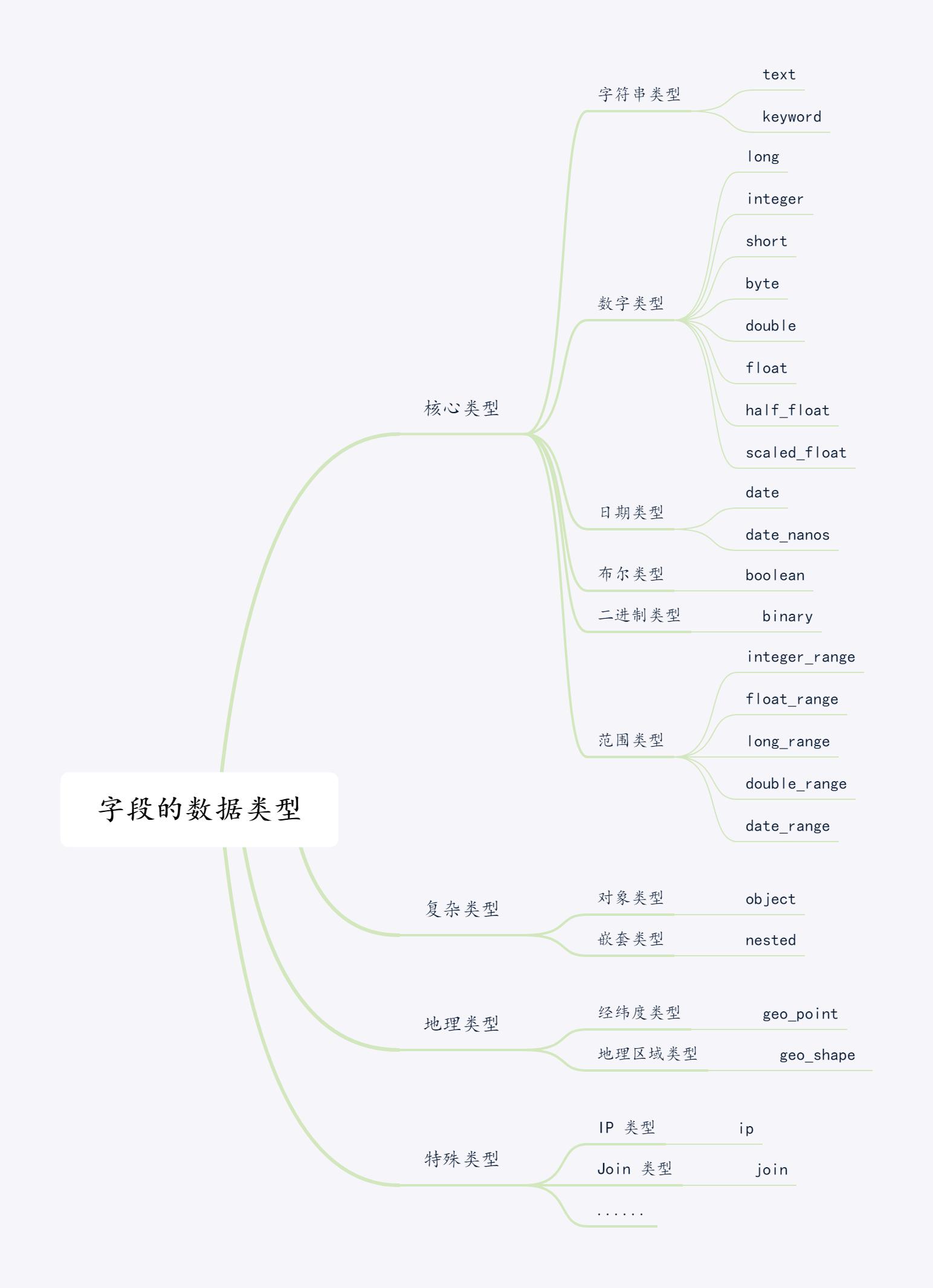 字段数据类型