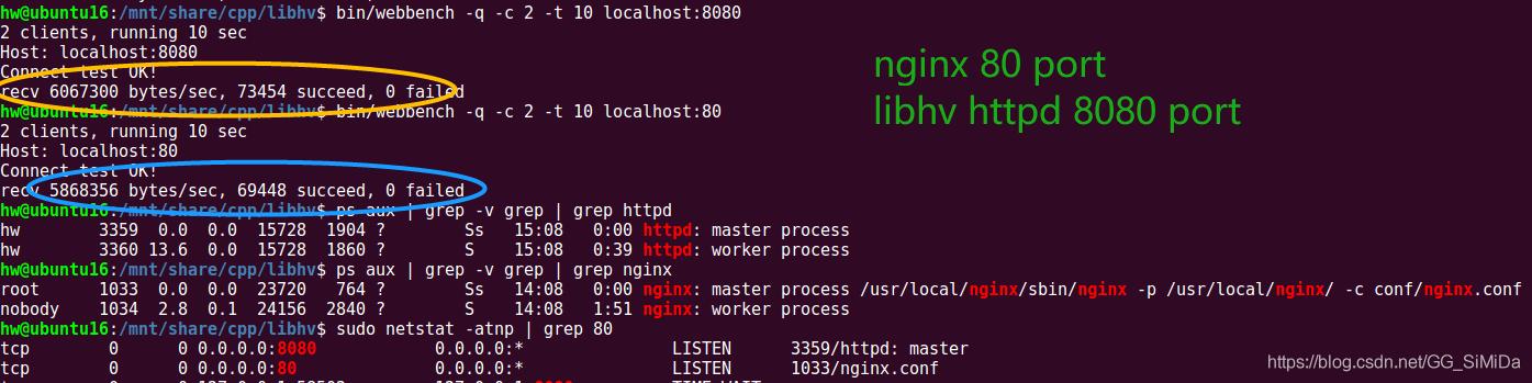 libhv-vs-nginx