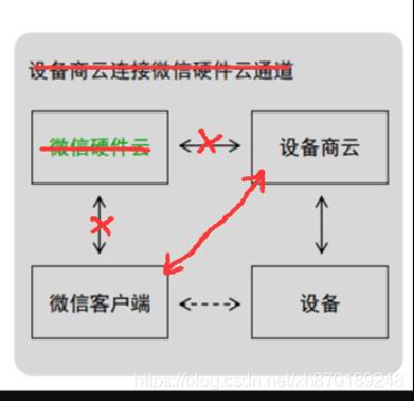 [外链图片转存失败,源站可能有防盗链机制,建议将图片保存下来直接上传(img-l3nnSmGQ-1584428309467)(/api/project/918313/files/18720718/imagePreview)]