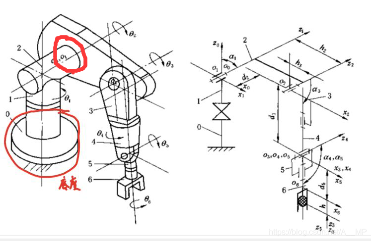如图所示,红色标记内的节点看起来是个关节,可题目中它并不是一个关节点。关节2和3在题中已有标注,据此画的坐标系和题目本身的坐标系是不同的;