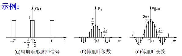 周期信号的傅里叶变换