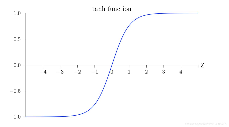 双曲正切函数图形,来源于网上