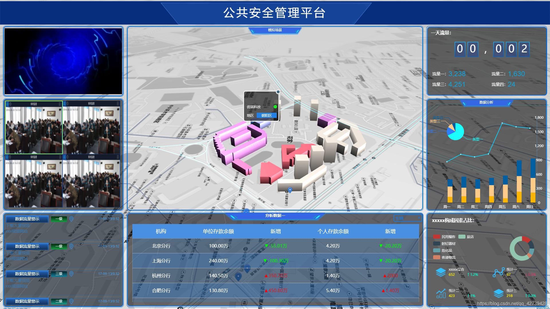 图表结合citybuilder场景