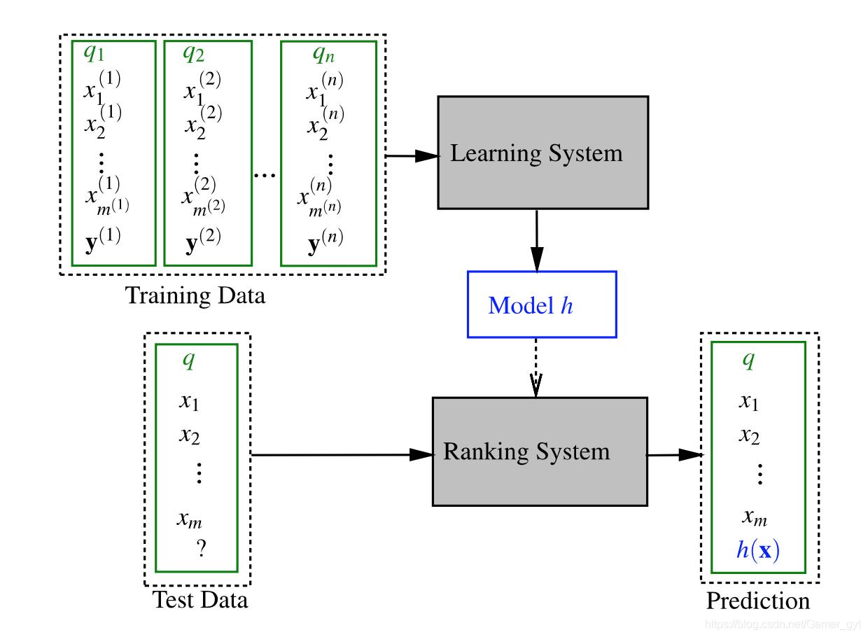 LTR框架