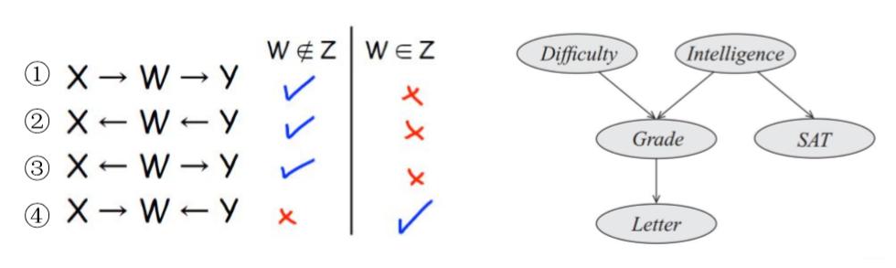 概率流动性举例