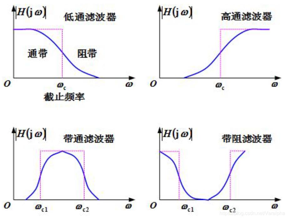 几种常见的实际滤波器
