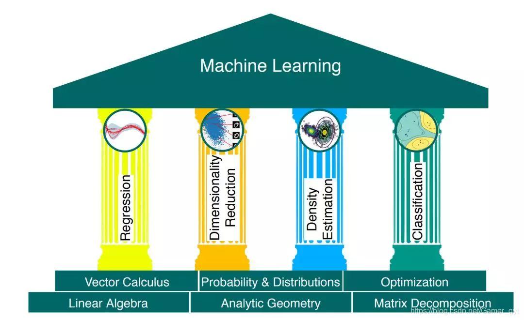 机器学习的四大支柱