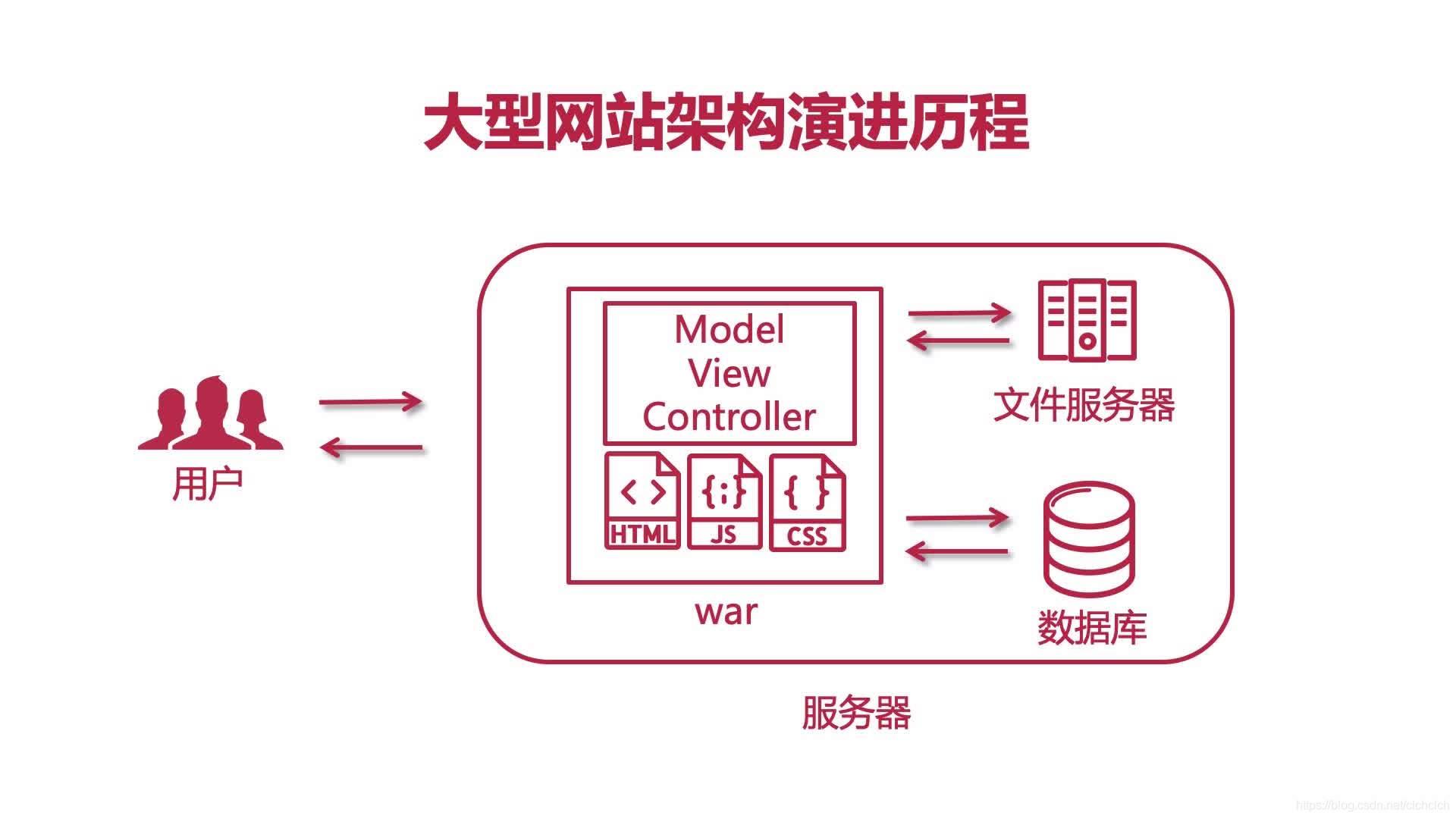 架构演进版本3.0