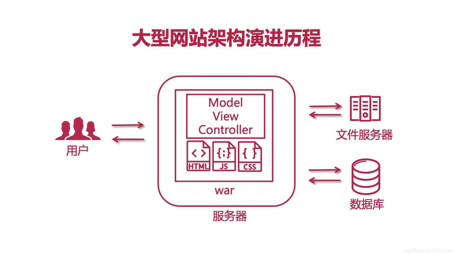 架构演进版本5.0