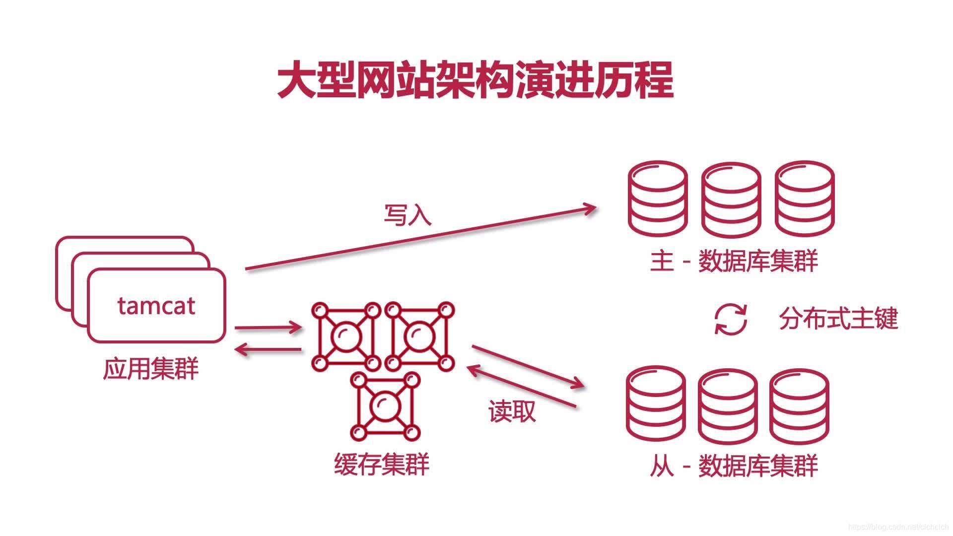 架构演进版本7.0