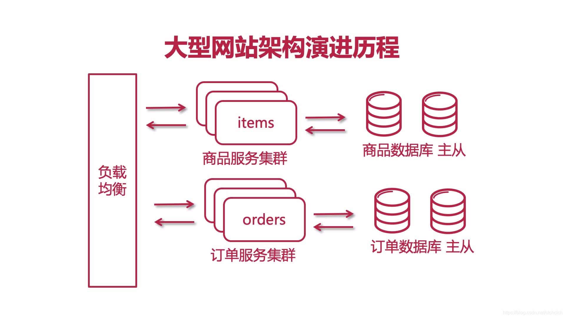 集群架构演进版本9.0