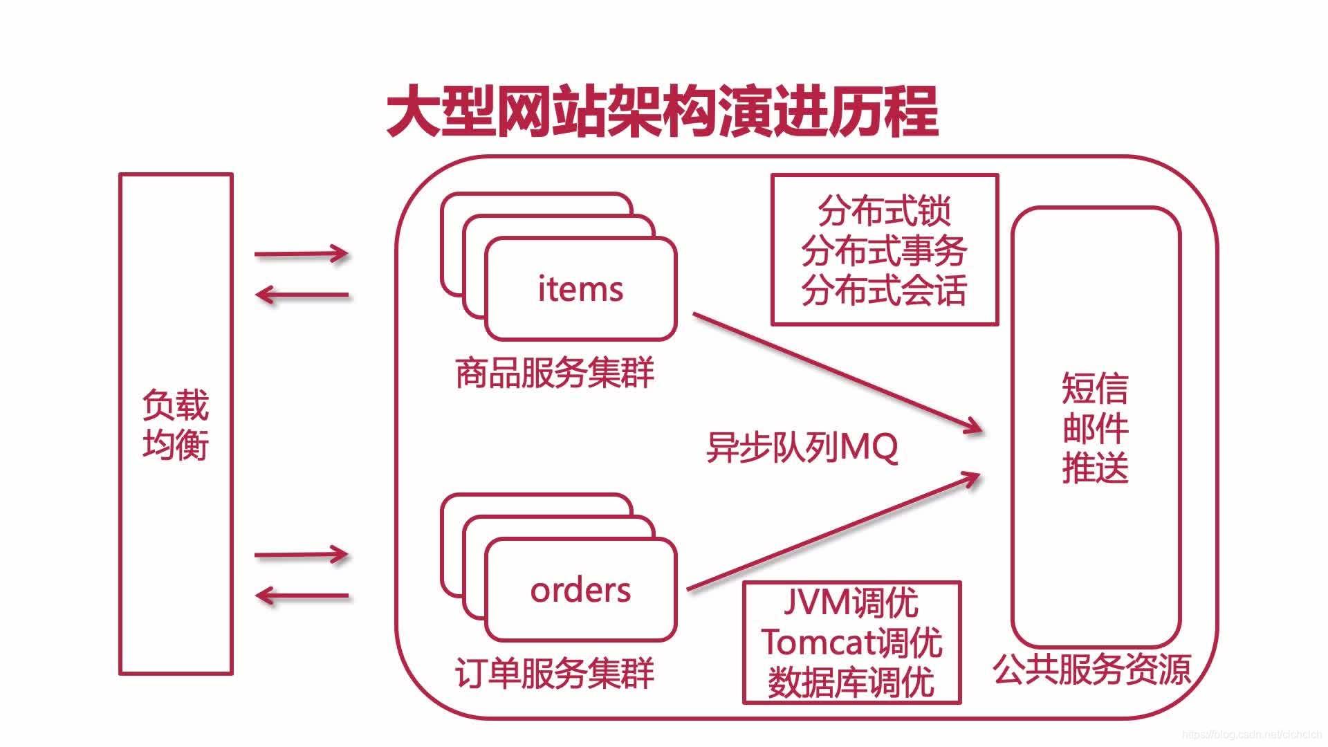 架构演进版本10.0