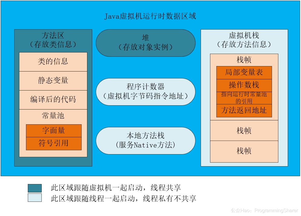 """.JVM中的五大内存区域划分详解及快速扫盲"""""""