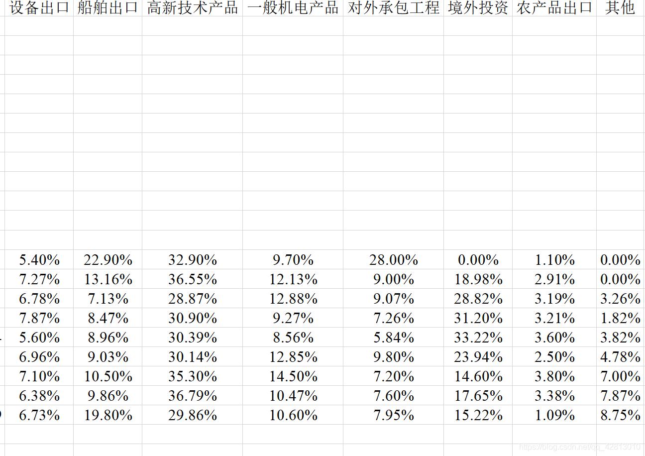 每一行代表一年,数据来源:中国进出口银行年报