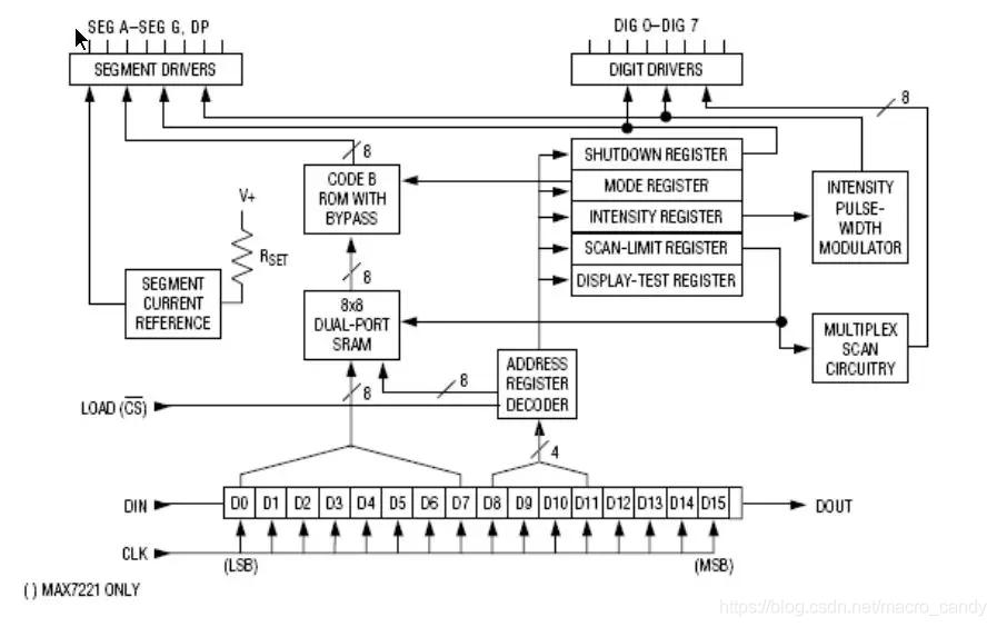 该图为芯片功能图表