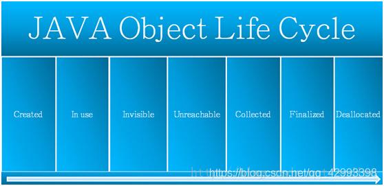 Java对象的生命周期