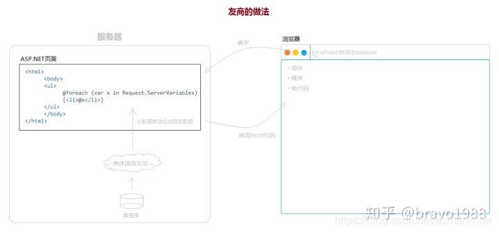 直接在html页面中写代码插入数据