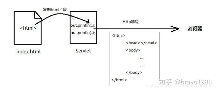 """响应给浏览器的HTML语句在http响应体里,描述了返回的页面,浏览器接收后根据代码""""画出""""页面"""